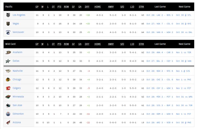 NHL Hockey Standings - NHL.com