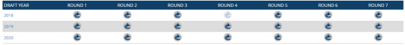 Vancouver Canucks - CapFriendly - NHL Salary