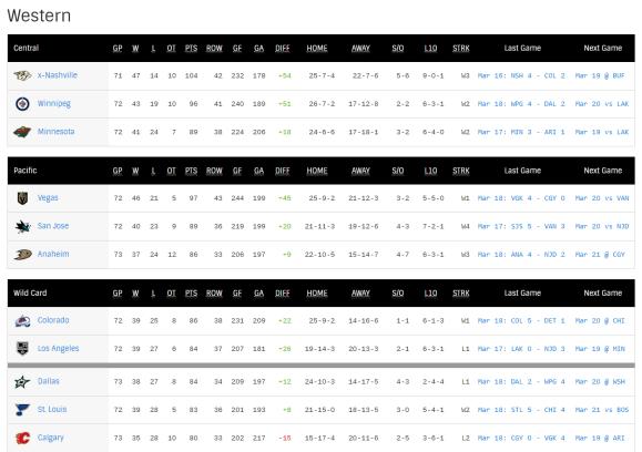 NHL Hockey Standings _ NHL.com (1)