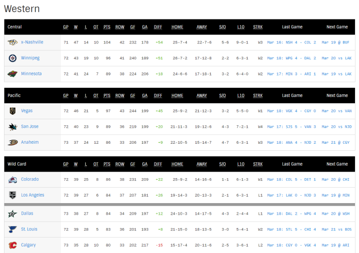 NHL Hockey Standings _ NHL.com (1)
