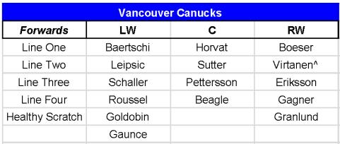 Canucks2018-19Roster18-07-13
